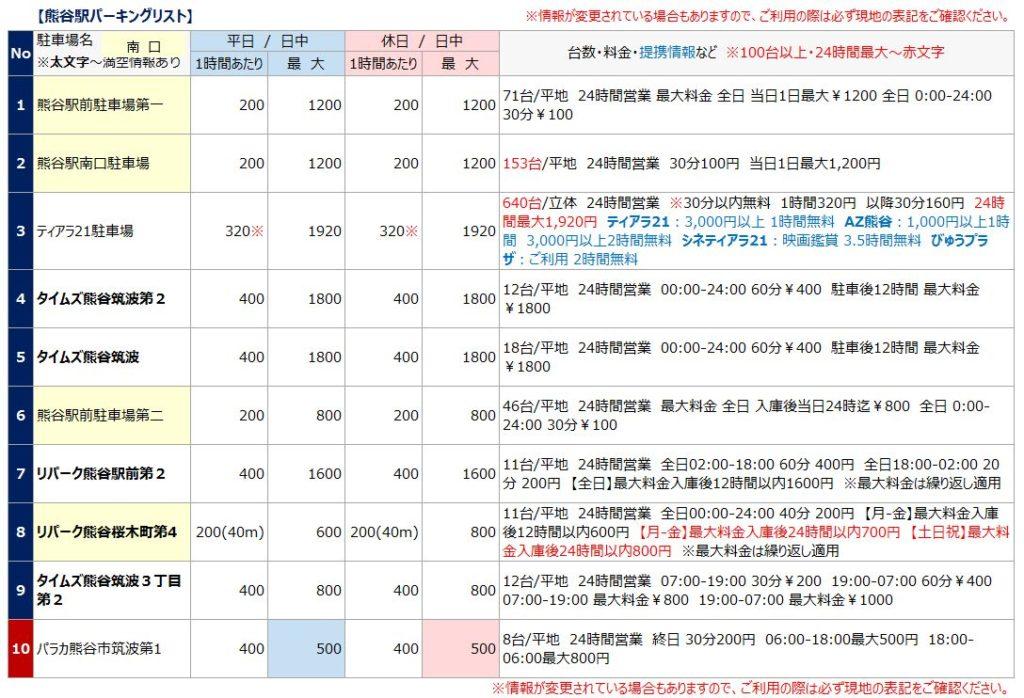 熊谷駅の駐車場リスト1
