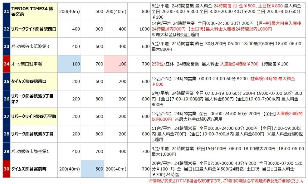熊谷駅の駐車場リスト3