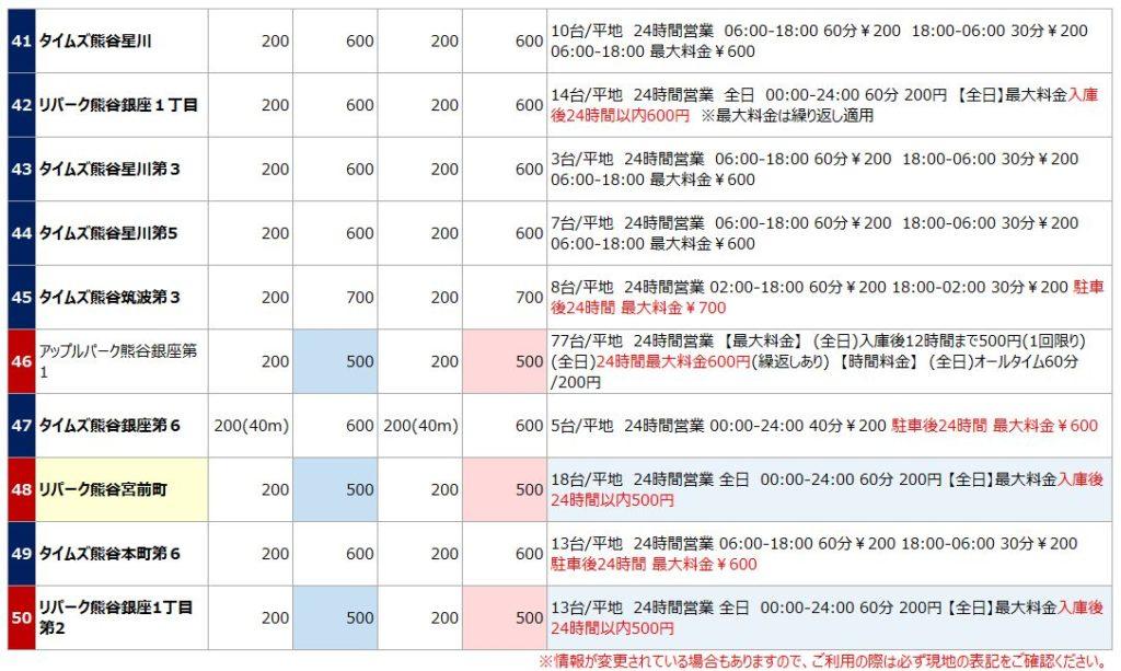 熊谷駅の駐車場リスト5