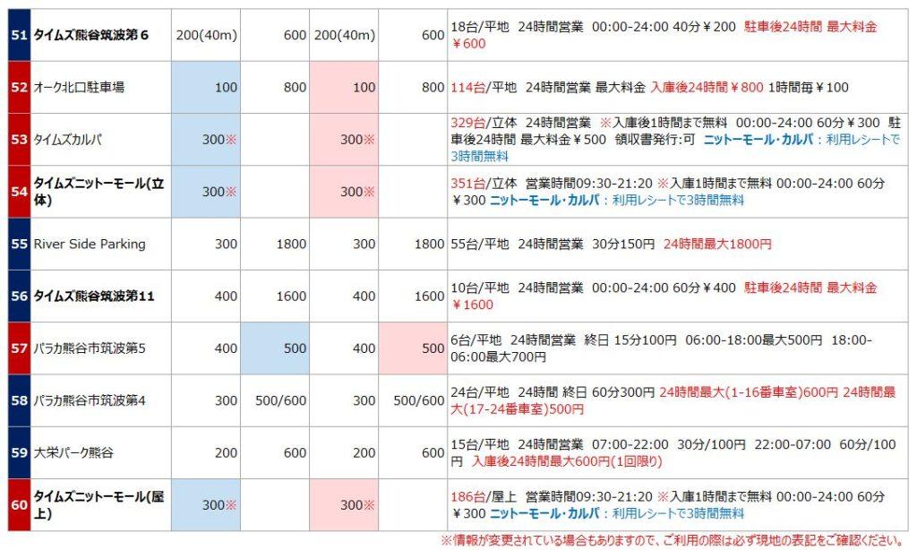 熊谷駅の駐車場リスト6
