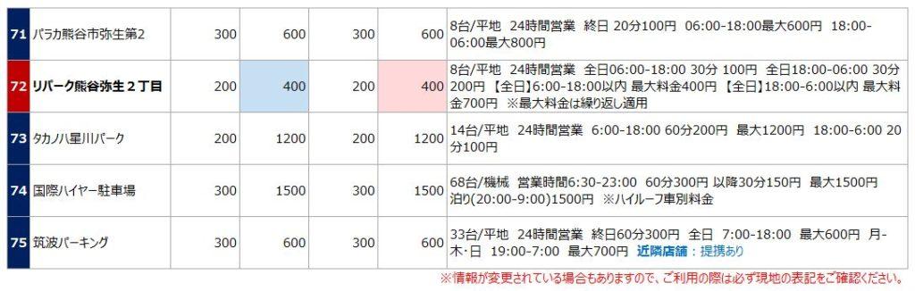 熊谷駅の駐車場リスト8