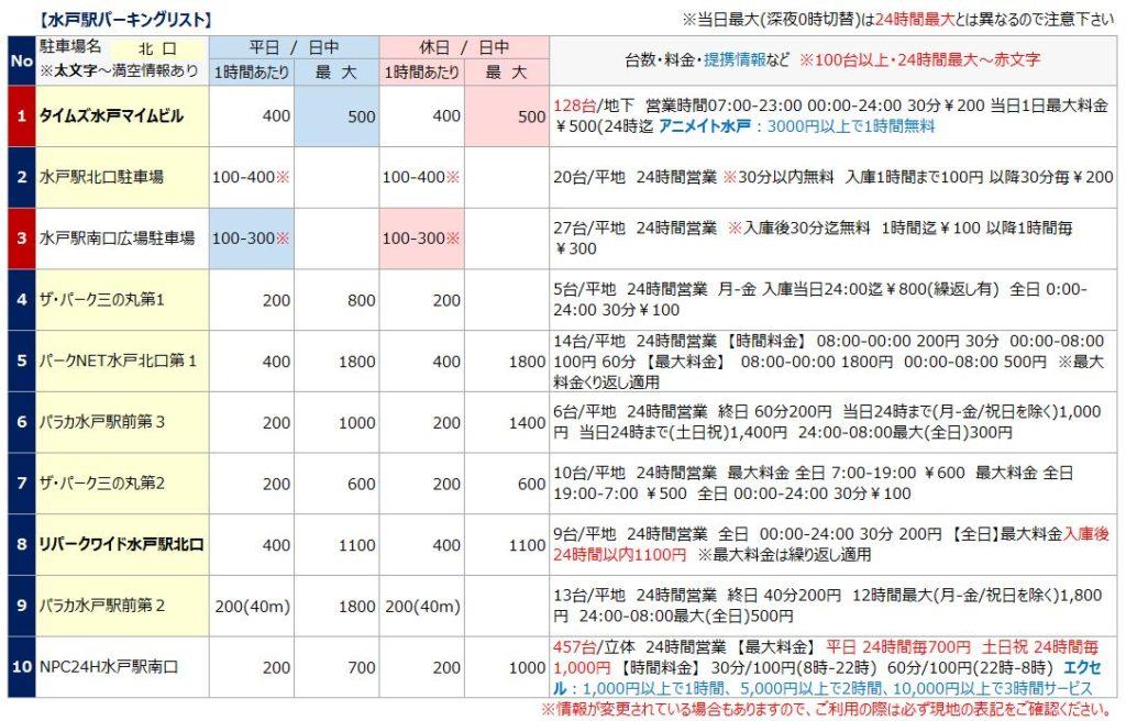 水戸駅の駐車場リスト1