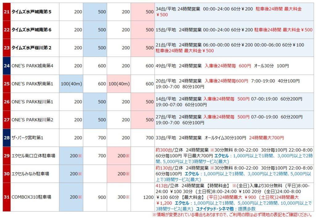 水戸駅の駐車場リスト3