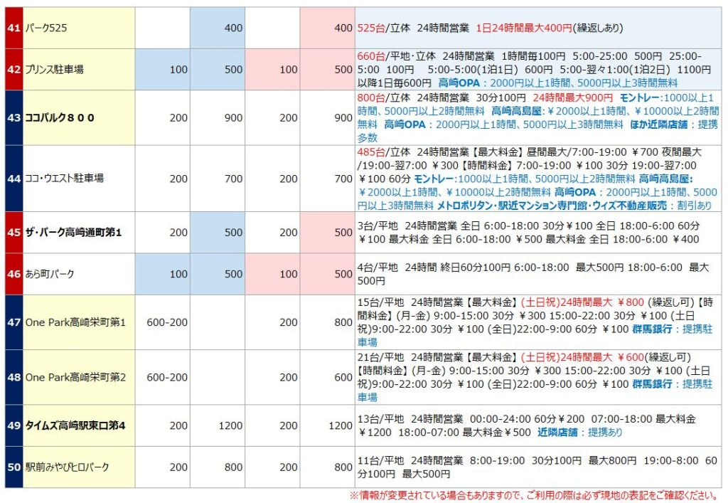 高崎駅の駐車場リスト5