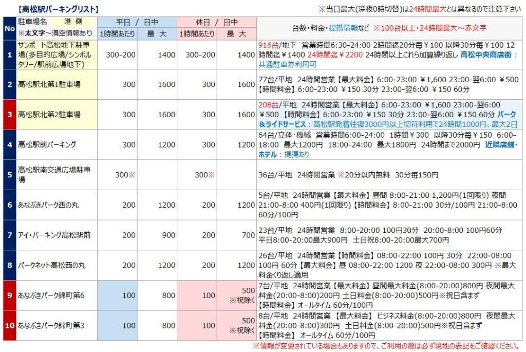 高松駅の駐車場リスト1