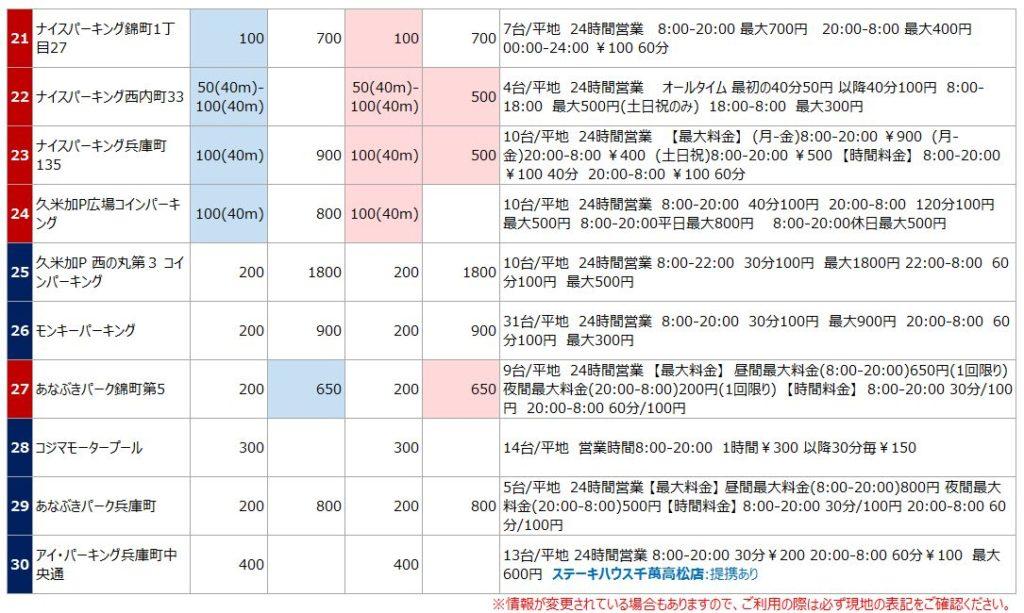 高松駅の駐車場リスト3