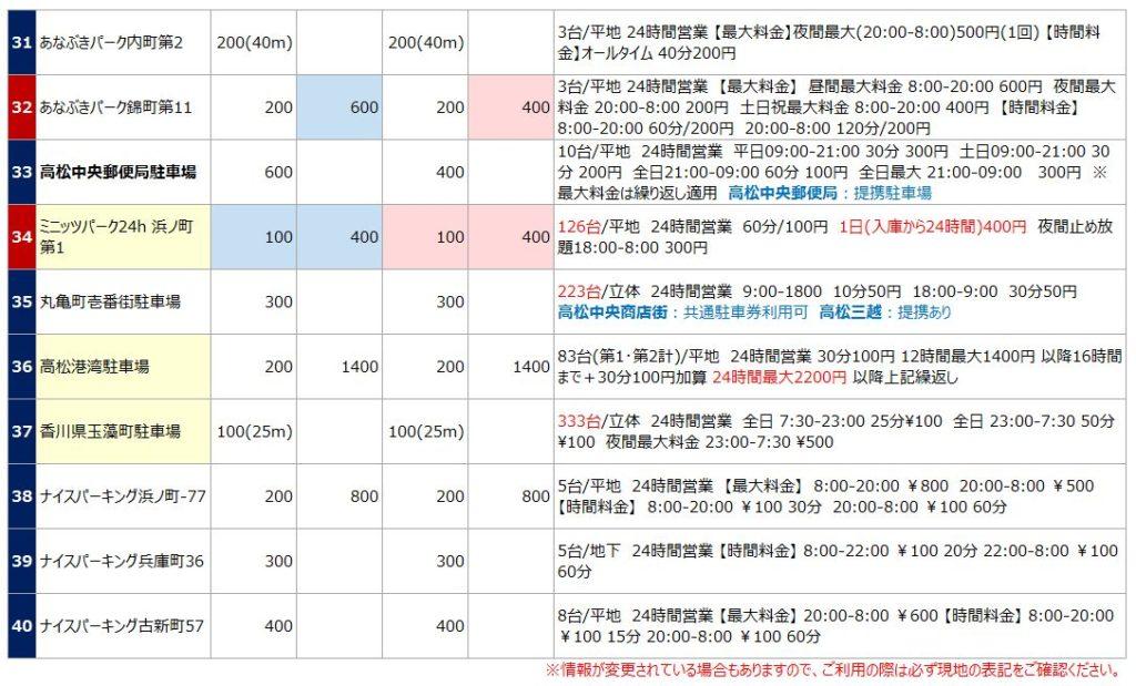 高松駅の駐車場リスト4