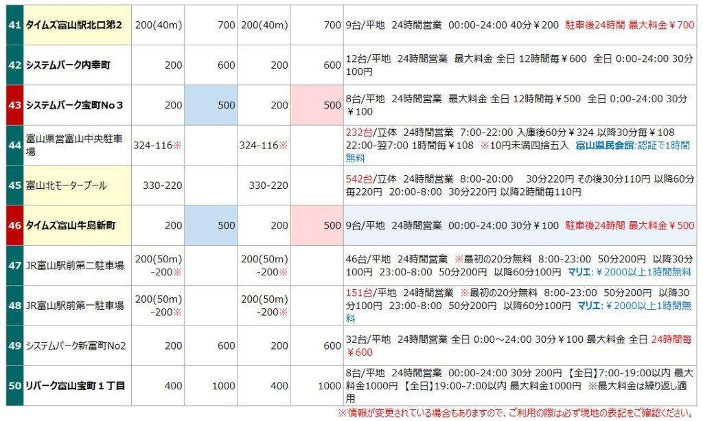 富山駅の駐車場リスト5