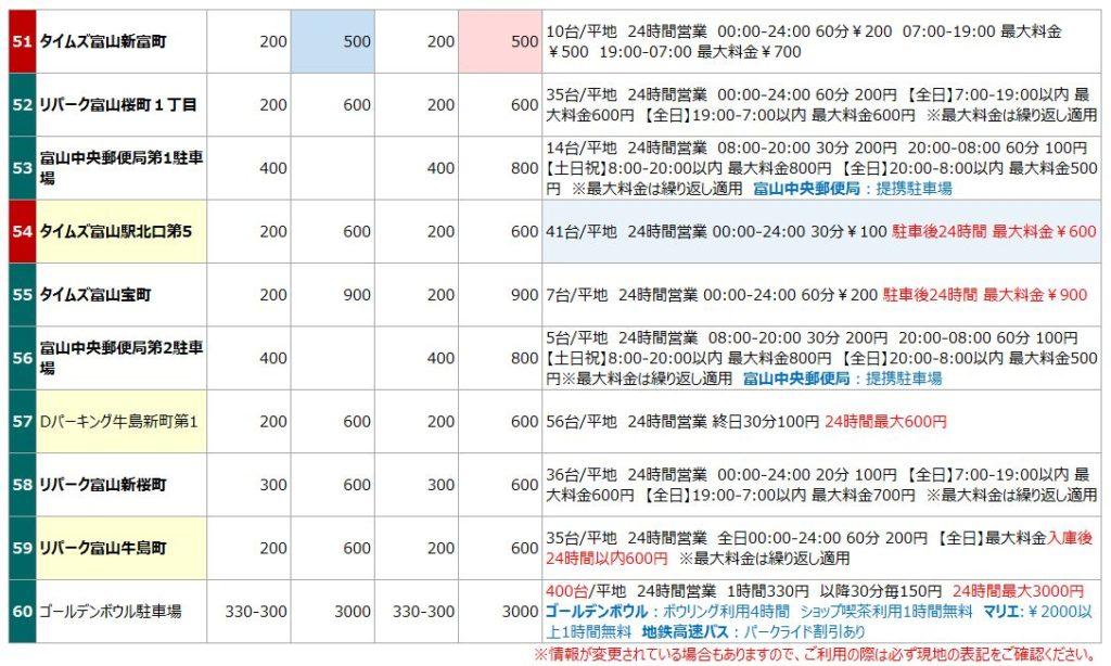 富山駅の駐車場リスト6